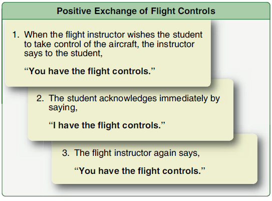 "Figure 8-6. During this procedure, a visual check is recommended to see that the other person actually has the flight controls. When returning the controls to the instructor, the student should follow the same procedure the instructor used when giving control to the student. The student should stay on the controls and keep flying the aircraft until the instructor says, ""I have the flight controls."" There should never be any doubt about who is flying the aircraft."