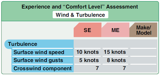 Figure 8-6. Experience and comfort level assessment for wind and turbulence.
