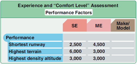 Figure 8-7. Experience and comfort level assessment for performance factors.