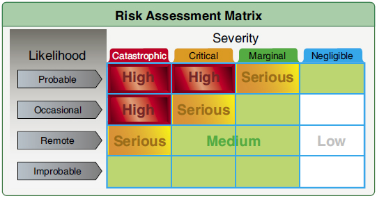 Figure 9-2. This risk matrix can be used for almost any operation by assigning likelihood and severity. In the case presented, the pilot assigned the likelihood of occassional and the severity as catastrophic falls in the high-risk area.