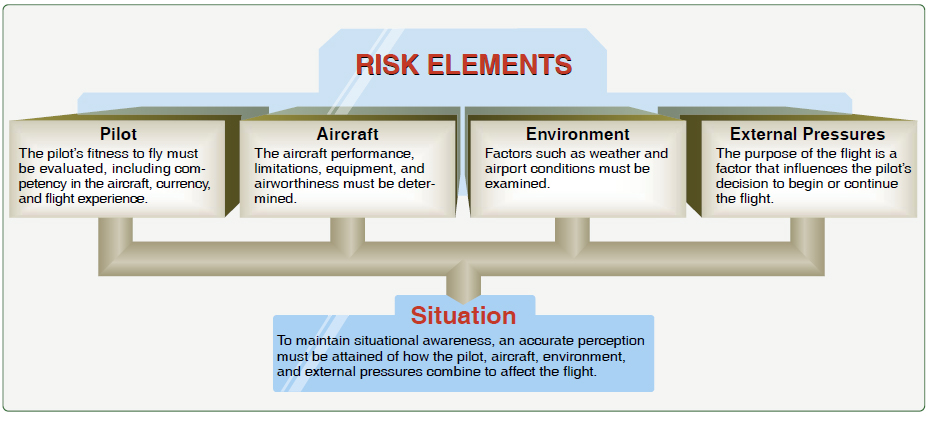 Figure 9-4. One of the most important decisions that the pilot in command must make is the go/no-go decision. Evaluating each of these risk elements can help the pilot decide whether a flight should be conducted or continued.