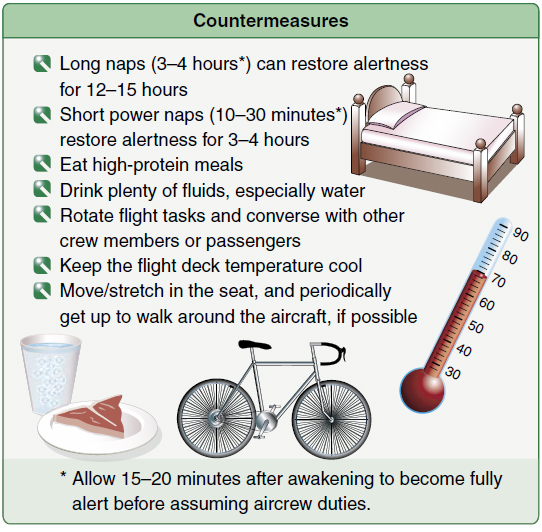 Figure 9-6. Countermeasures for coping with fatigue.