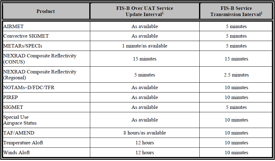 Table 1-1. FIS-B Over UAT Product Update and Transmission Intervals