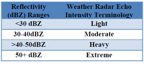 TABLE 1. WSR-88D WEATHER RADAR PRECIPITATION INTENSITY TERMINOLOGY