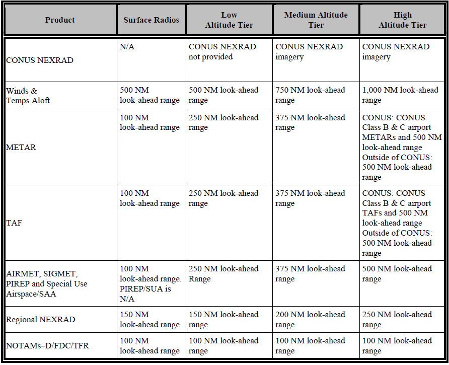 Table 1-2. Product Parameters for Low/Medium/High Altitude Tier Radios