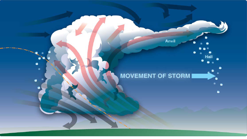 FIGURE 2. MOVEMENT AND TURBULENCE OF A MATURING THUNDERSTORM