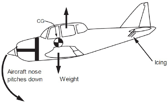 FIGURE 3-9. PITCHOVER DUE TO TAIL STALL