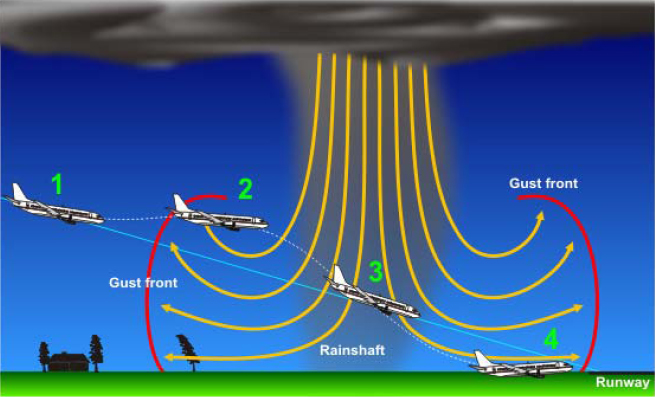 FIGURE 3. MICROBURSTS FROM THUNDERSTORMS CAN PRODUCE DESTRUCTIVE WINDS GREATER THAN 100 KNOTS
