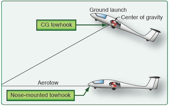 Figure 2-14. Towhook locations.