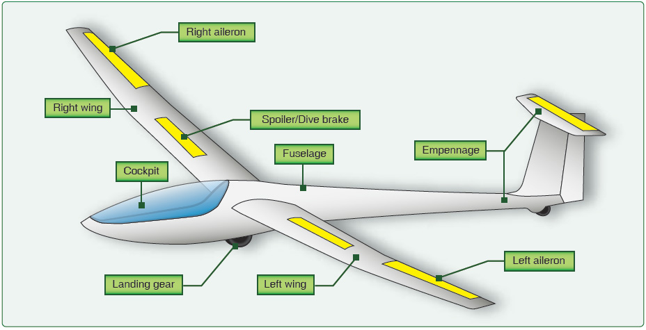 Figure 2-7. Components of a glider.