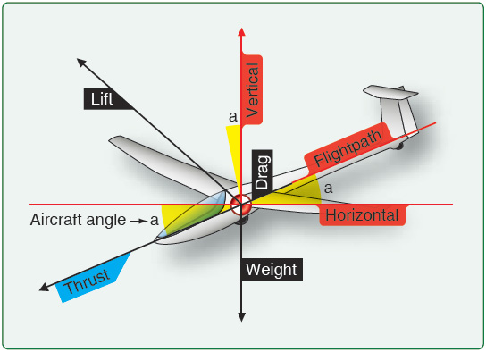 Figure 3-1. Vector components of lift, drag, and weight (gravity).