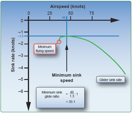 Figure 3-16. Minimum sink speed can be found using the glide polar graph.