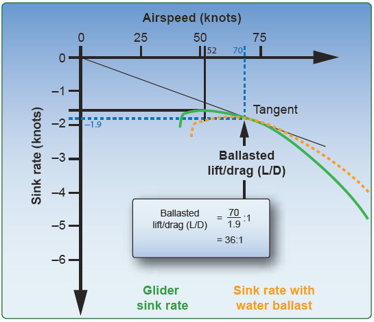 Figure 3-18. Calculating glide speed with water ballast.
