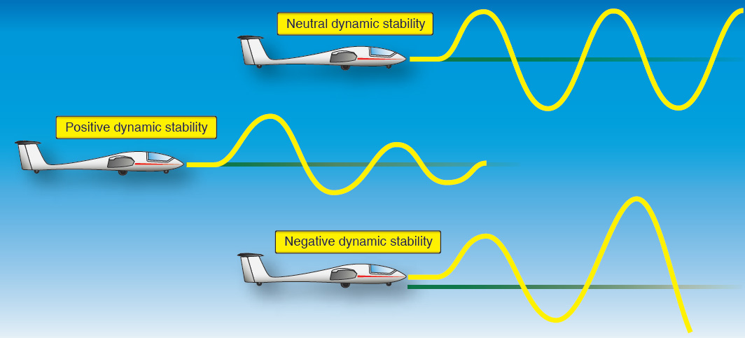 Figure 3-21. Three types of dynamic stability.
