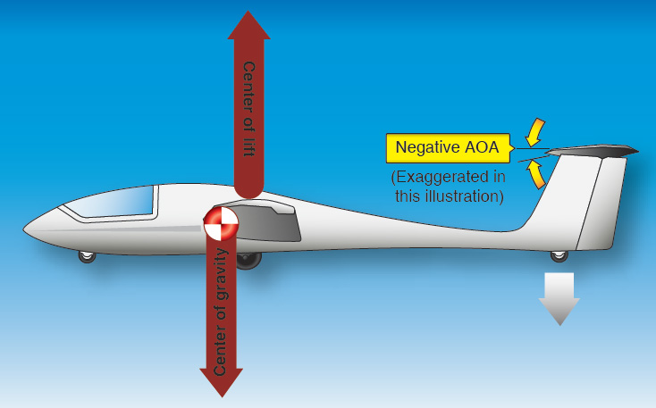 Figure 3-22. Use of the horizontal stabilizer angle to offset the natural tendency of a glider to nose down.