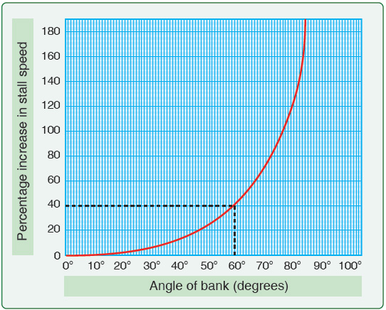Figure 3-27. A glider's stall speed increases as the bank angle increases. For example, a 60° angle of bank causes a 40 percent increase in the glider's stall speed.