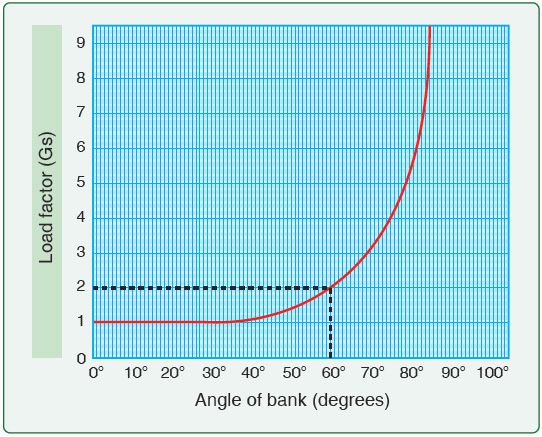 Figure 3-28. The loads placed on a glider increase as the angle of bank increases.