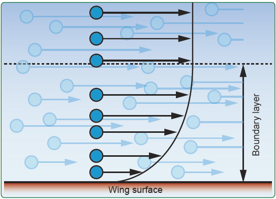 Figure 3-5. Layer of decelerated air called the boundary layer.