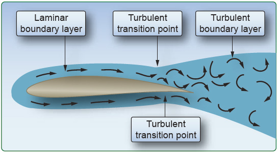 Figure 3-8. Skin friction increases due to the turbulent boundary layer.