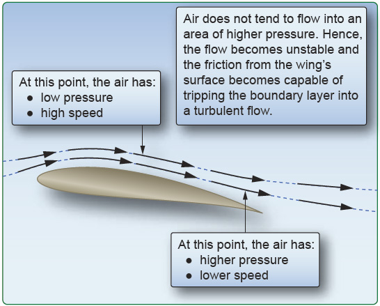 Figure 3-9. Combinations of low and high pressure on the airfoil causing a turbulent flow of air.
