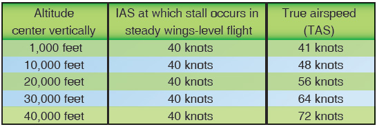 Figure 4-10. In steady wings-level flight, IAS does not vary with altitude.