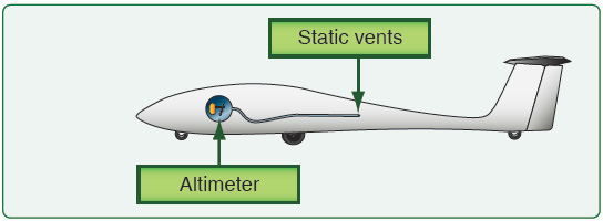 Figure 4-13. Static vents and altimeter plumbing.
