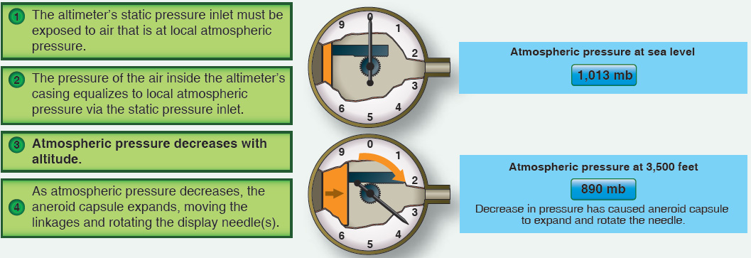 Figure 4-17. How the altimeter functions.