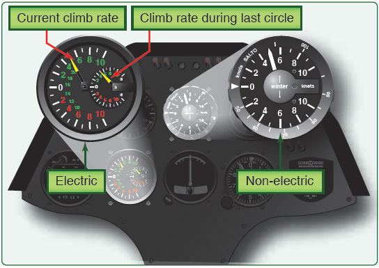 Figure 4-25. When an electric variometer is mounted to the glider, a non-electric variometer is usually installed as a backup.