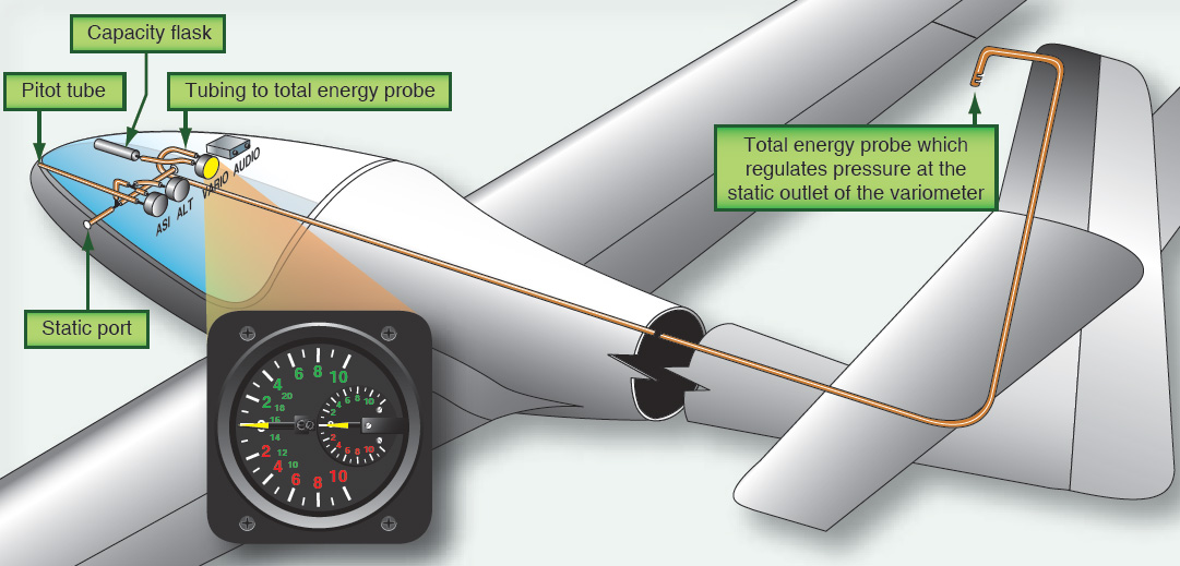 Figure 4-27. A total energy variometer system.