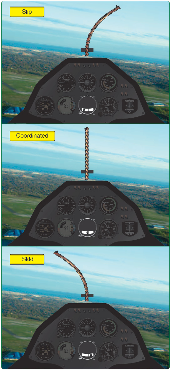 Figure 4-30. Left turn condition indications of a yaw string and inclinometer.