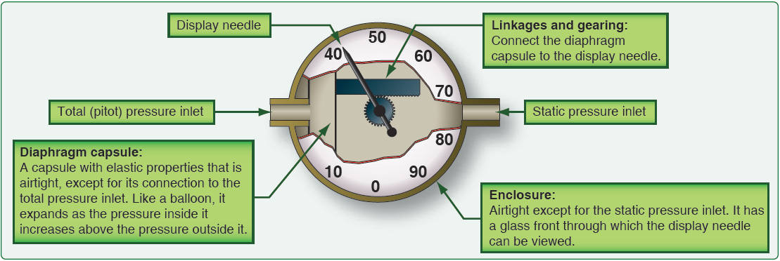 Figure 4-5. Anatomy of the airspeed indicator.