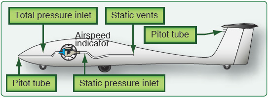 Figure 4-6. The functionality of the airspeed indicator depends on both pitot and static pressure.