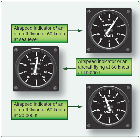 Figure 4-8. Effects of altitude on the airspeed indicator.