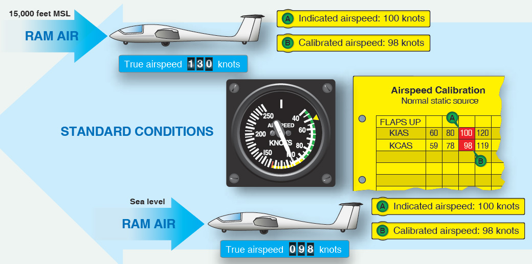Figure 4-9. The three types of airspeed are IAS, CAS, and TAS.