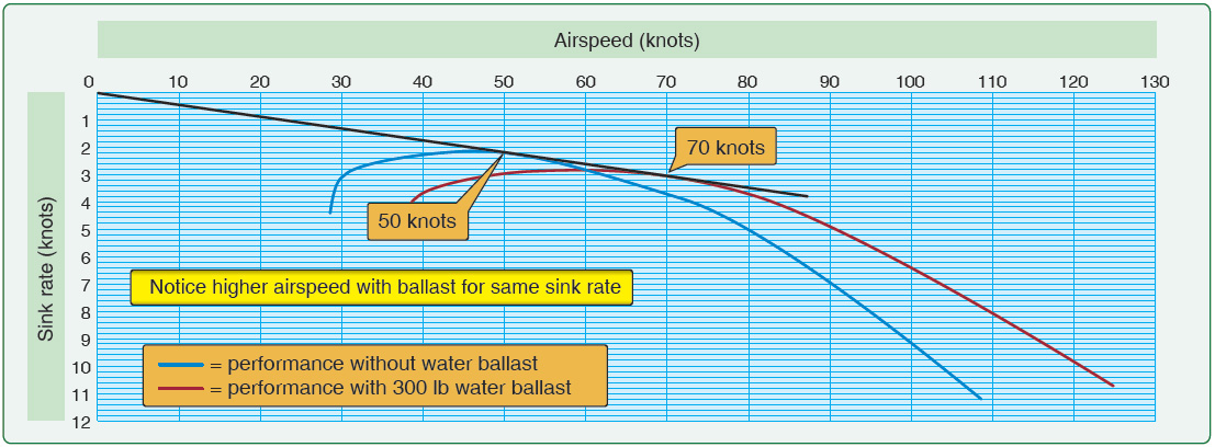 Figure 5-15. Effect of water ballast on performance polar.