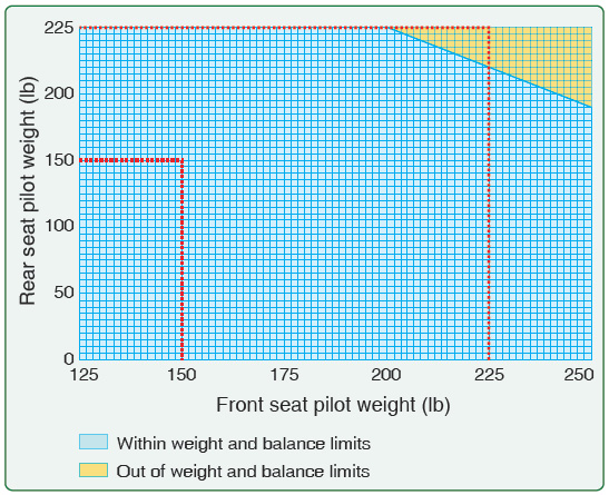 Figure 5-19. Weight and balance envelope.