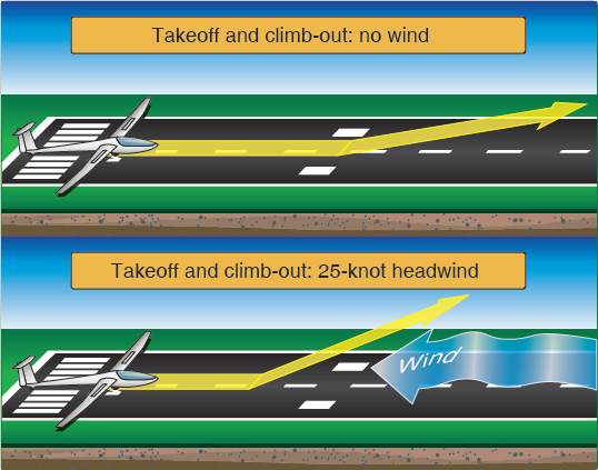 Figure 5-2. Apparent wind effect on takeoff distance and climb-out angle.