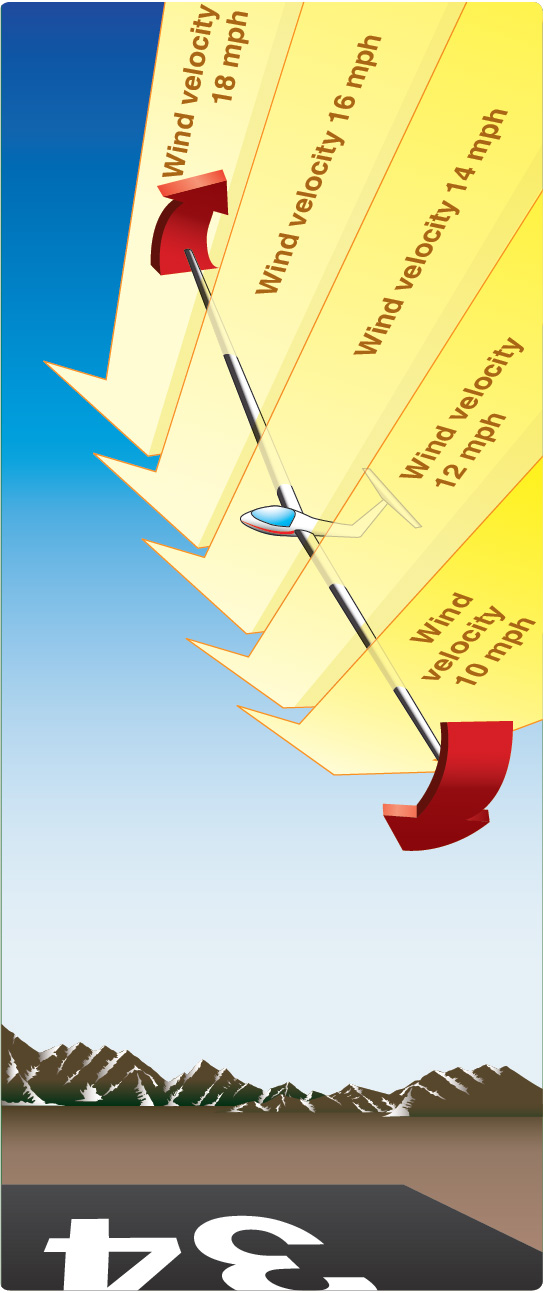 Figure 5-6. Effect of wind velocity gradient on a glider turning into the wind. Stronger airflow over higher wing causes bank to steepen when close to the surface where surface friction slows winds.