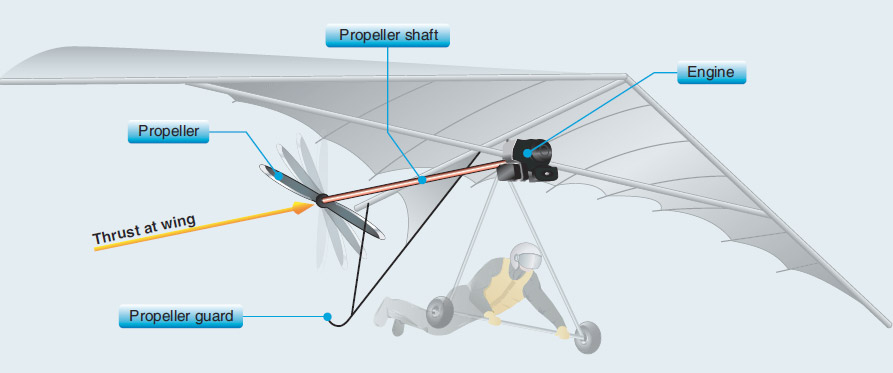 Figure 1-10. First motorized system design sold as an add-on kit for a hang glider.