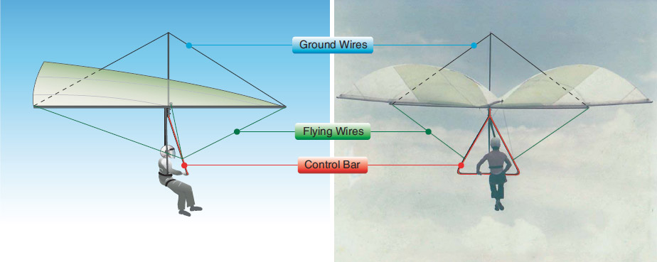 Figure 1-6. Simple structure added to the Rogallo wing allows wires to hold up the wings on the ground and support the wing in flight.