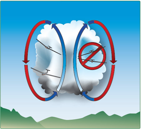 Figure 10-13. When thermaling, avoid flying in another glider's blind spot, or directly above or below another glider.