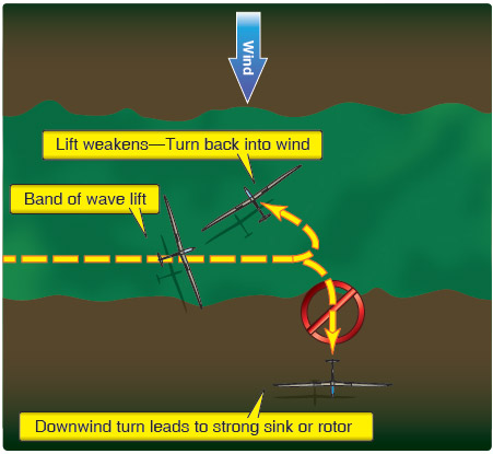 Figure 10-38. Proper crabbing to stay in lift and effects of upwind turn (correct) or downwind turn (incorrect).