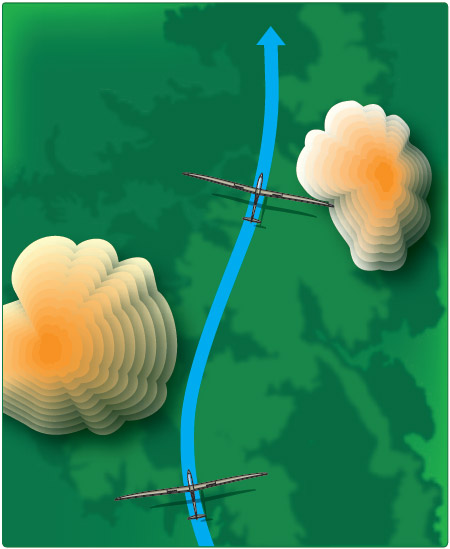 Figure 10-7. Effect of glider being allowed to bank on its own when encountering thermals.