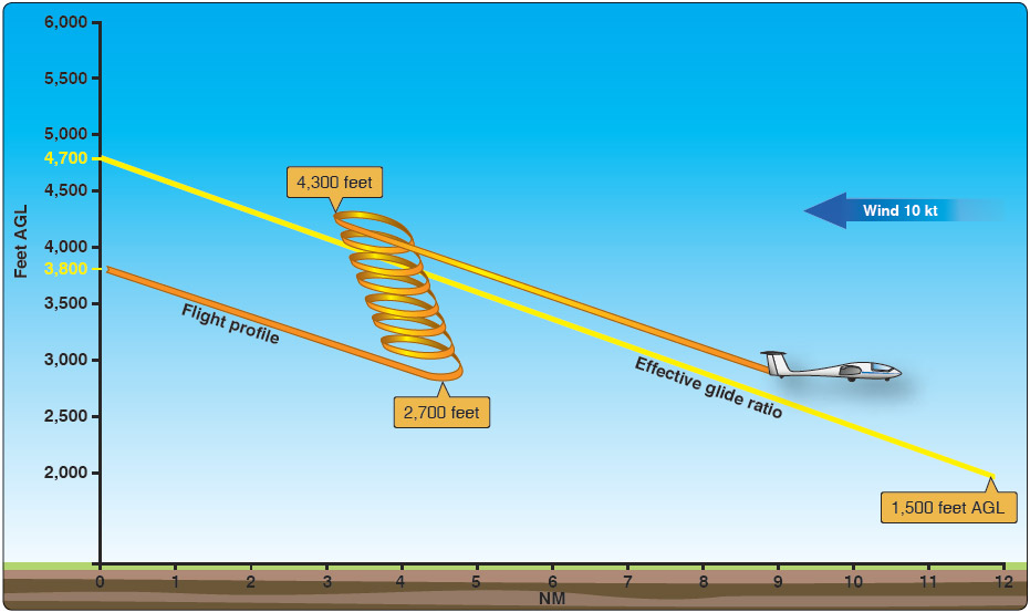Figure 11-11. Example of a flight profile during a cross-country course.