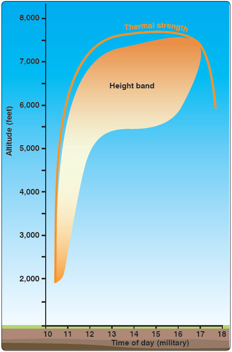 Figure 11-14. Thermal height and height band versus time of day.