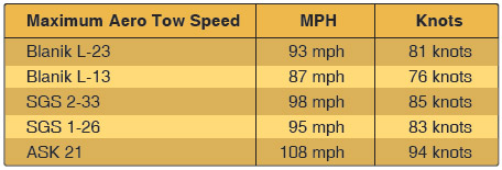 Figure 12-12. Maximum aerotow speeds.