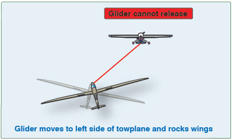 Figure 12-17. Glider release failure.