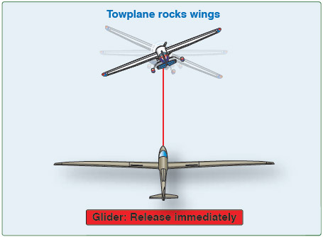Figure 12-18. The towplane is telling the glider to release immediately.
