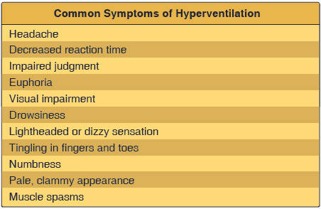 Figure 13-6. Common symptoms of hyperventilation.