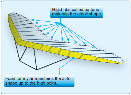 Figure 2-11. Rigid airfoil preformed ribs called battens and leading edge stiffener maintain the rigid airfoil shape.